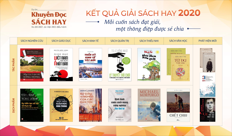 Dự án Khuyến Đọc Sách Hay